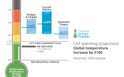 De klimaatupdate – een belangrijk jaar voor klimaatactie