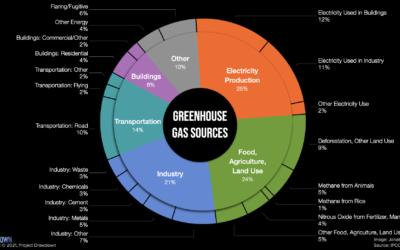De klimaatupdate – de oorzaken van klimaatverandering